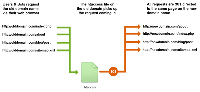 htaccess 301 Redirect