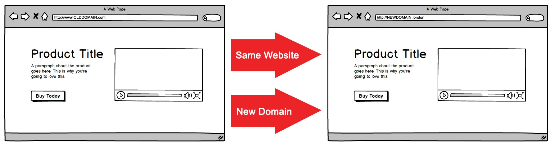 301 Redirect Website To New Domain